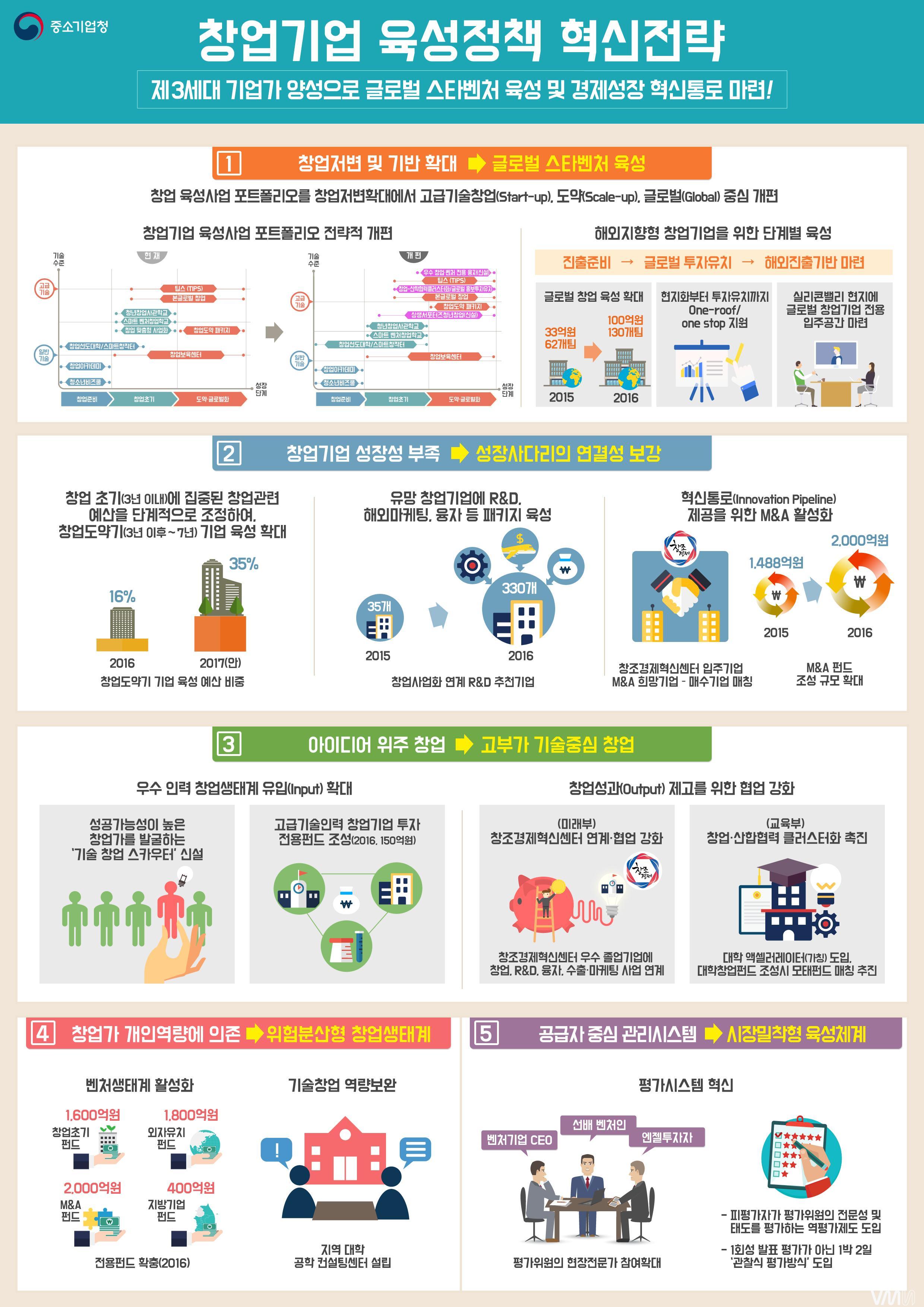 창업기업육성정책혁신전략-인포그래픽.JPG