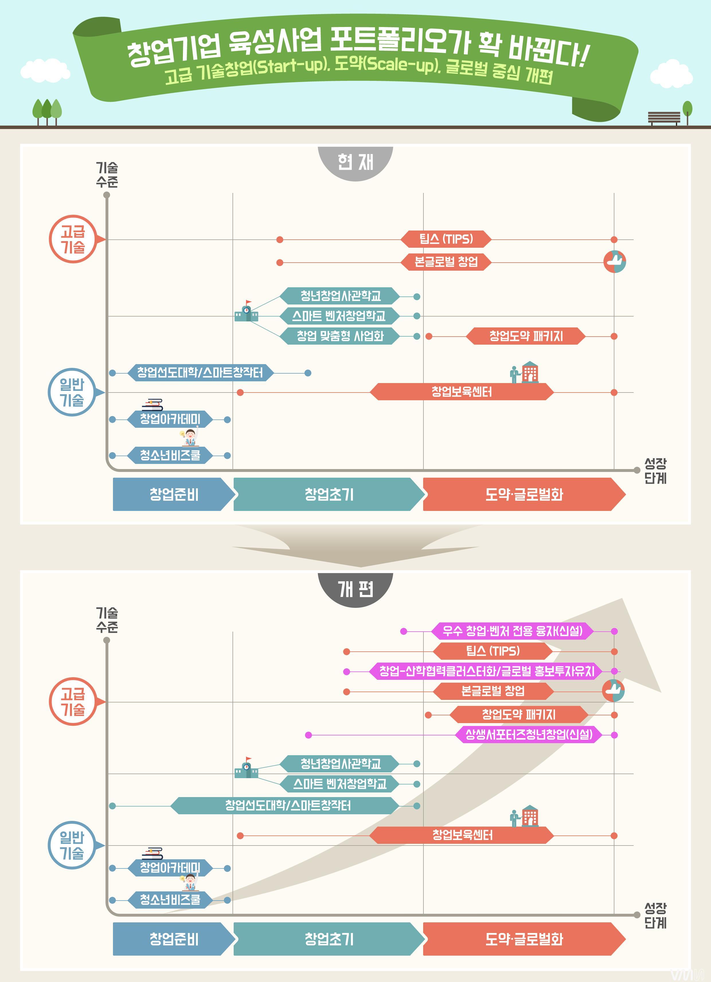 창업기업육성사업포트폴리오-인포그래픽.JPG