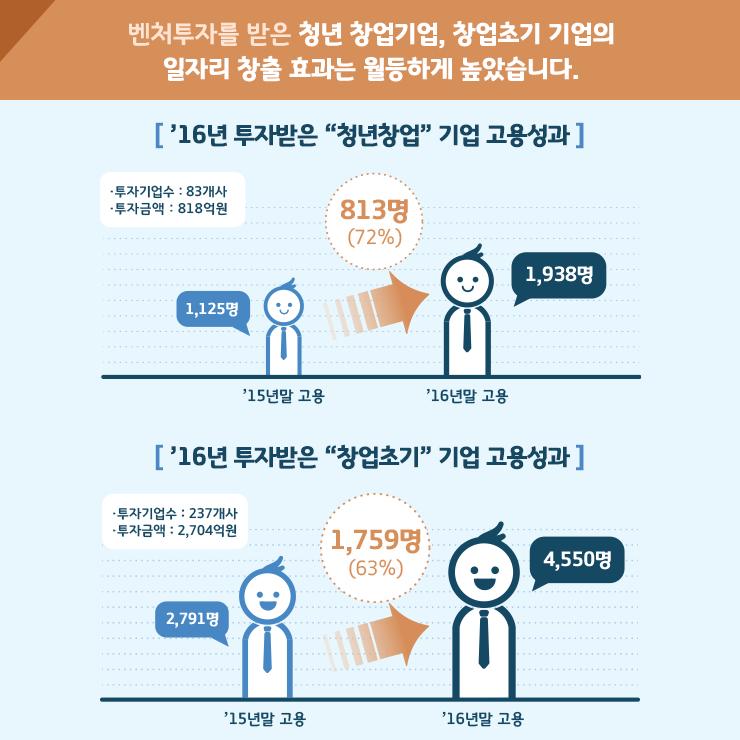 모태펀드운영성과_03_20170619.png