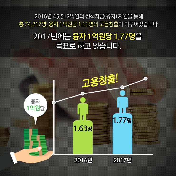 정책자금추경_04_20170615.png