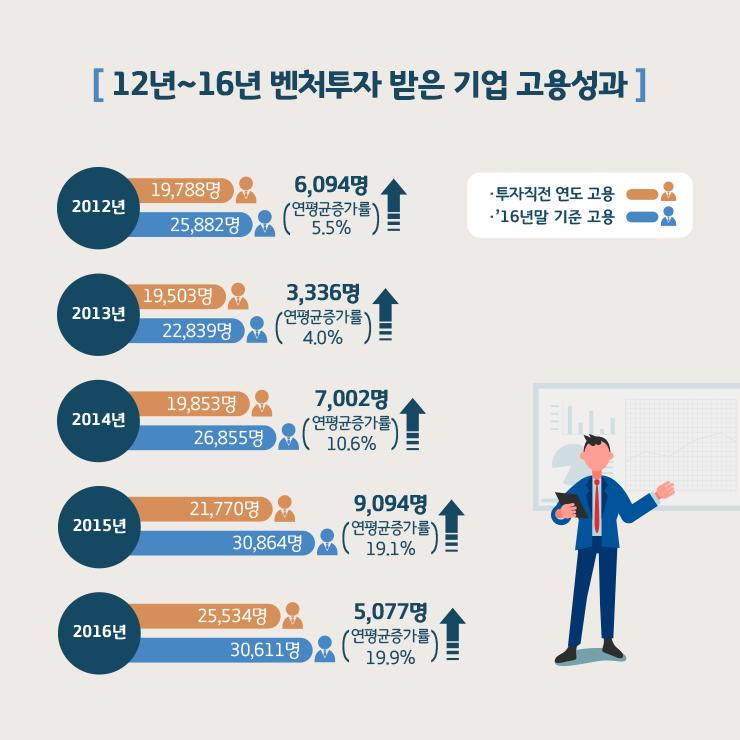 모태펀드운영성과_02_20170619.png