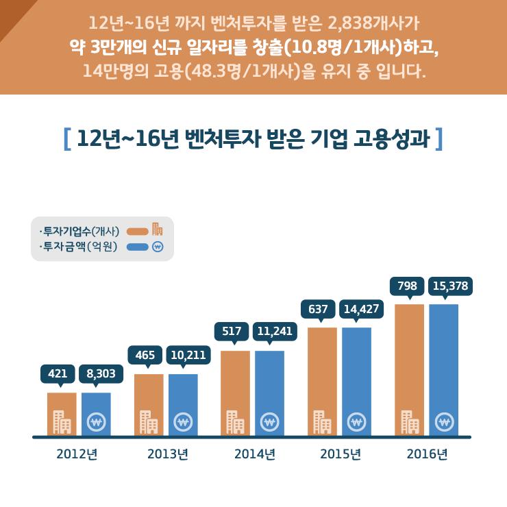모태펀드운영성과_01_20170619.png
